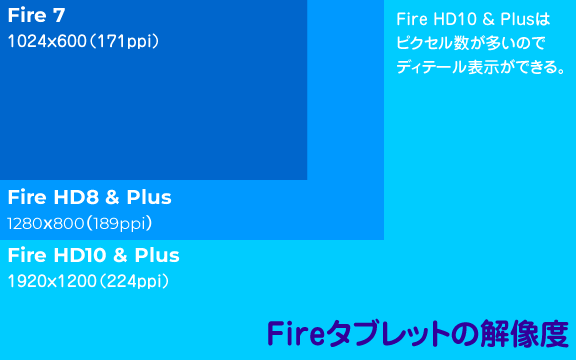 Fireタブレットの解像度一覧