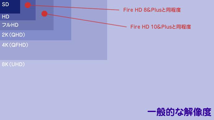 一般的な解像度とFireタブレットの解像度の比較